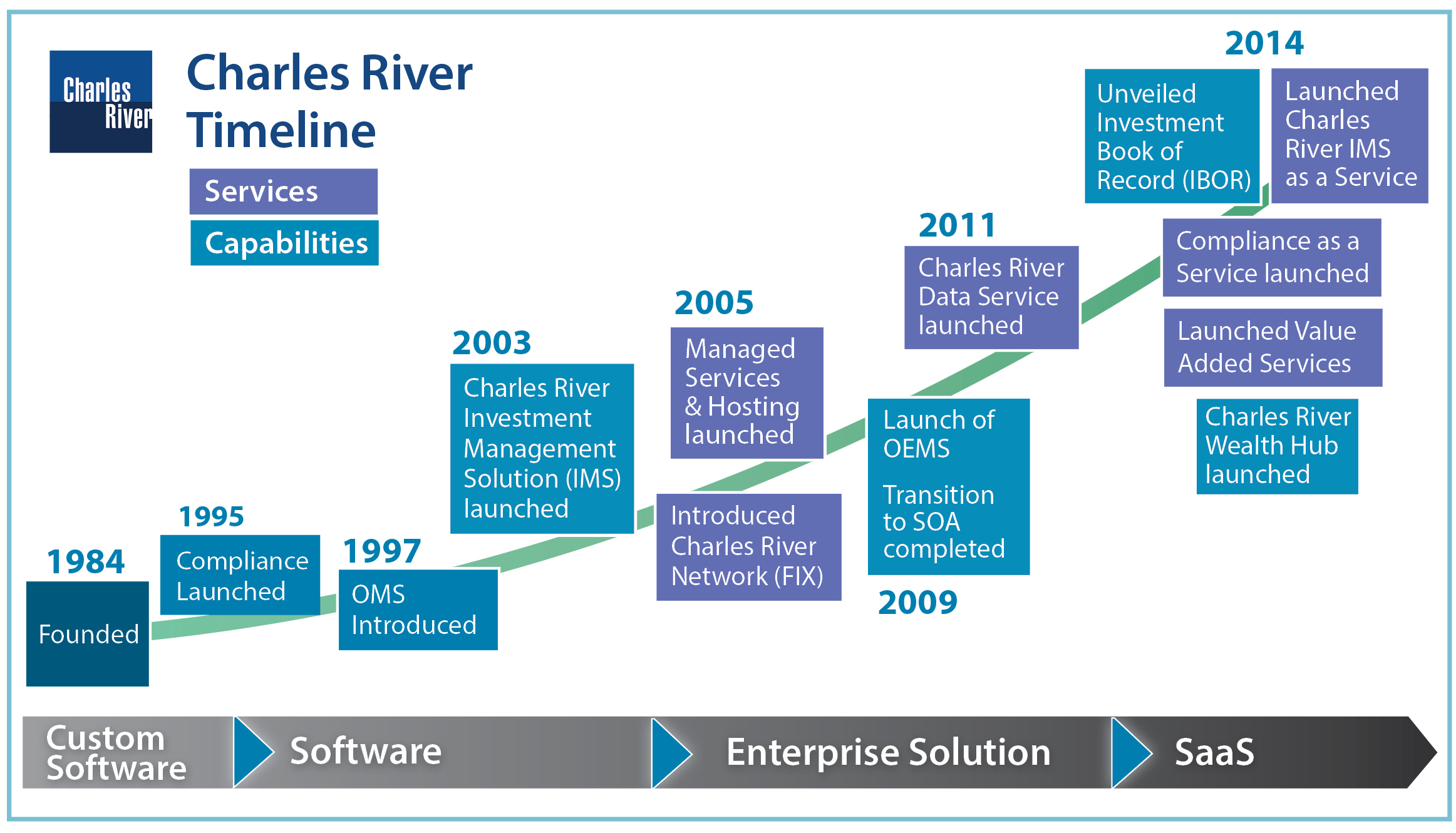 Charles river management trading system